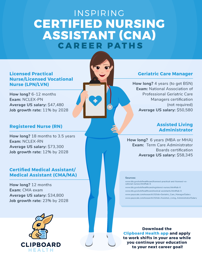 Read more about the article 5 Inspiring Paths to Level Up Your CNA Career