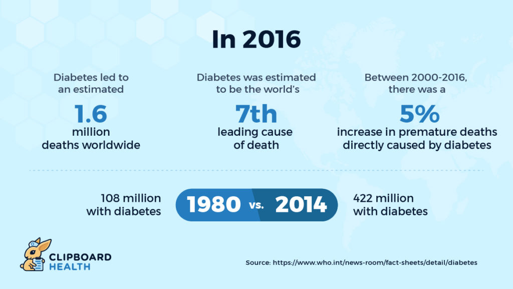 diabetes key facts graphic - Diabetes led to and estimated 1.6M deaths worldwide in 2016 and is the 7th leading cause of death worldwide
