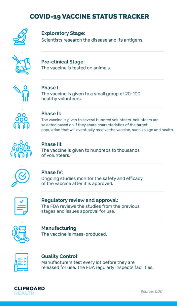Covid-19 vaccine status tracker stages